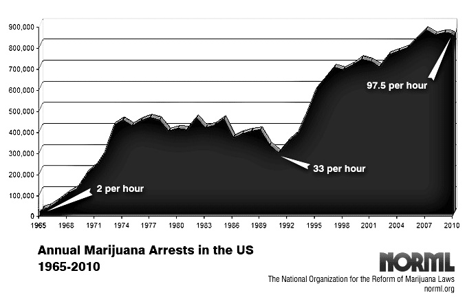 marijuana-arrests.com